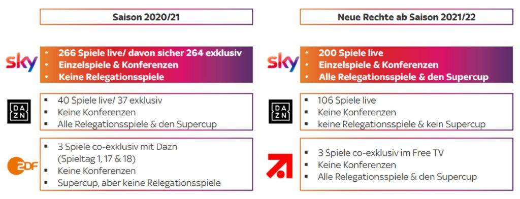 videoschiri-tv-rechte-bundesliga-2021-22