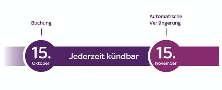 sky-ticket-laufzeit-uebersicht